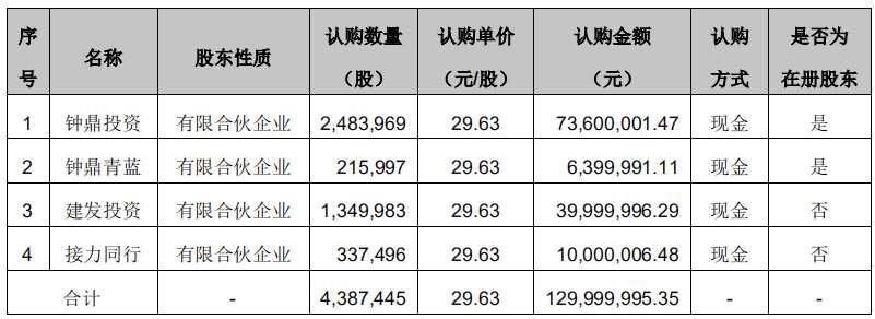 泰坦科技发股募资1.3亿元以补充流动资金
