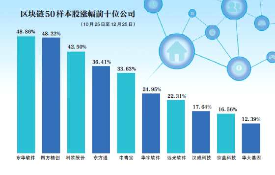 首届区块链指数样本股质量:80%民营企业入围
