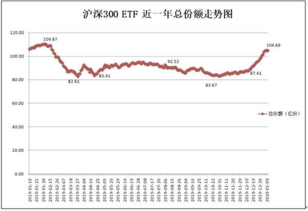 单品一周成交超100亿 新锐公司增长迅猛!6000亿股票ETF大变局来了!