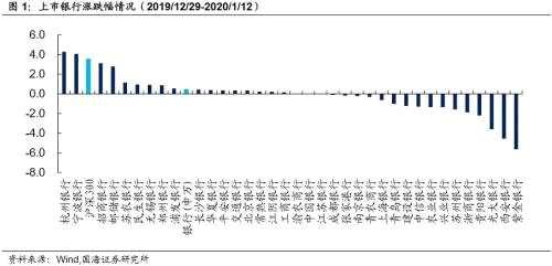 靳毅:同业存单发行下滑 转债转股溢价率抬升