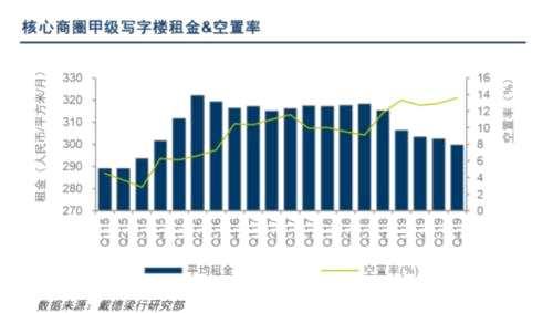 齐俊杰:写字楼空置率进一步上升!租金下降!投资客要哭死了