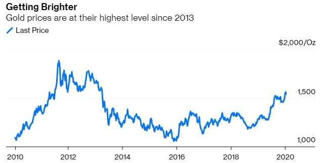 金价上涨也推动黄金生产进入了繁荣期