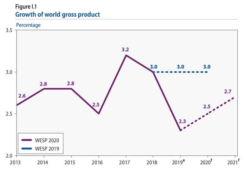 联合国警告:2019年全球经济增速降至10年来的最低水平