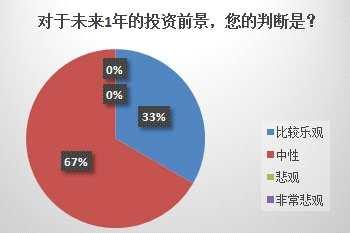 2020年中國保險投資官調查:市場情緒中性偏樂觀 A股機會大于風險