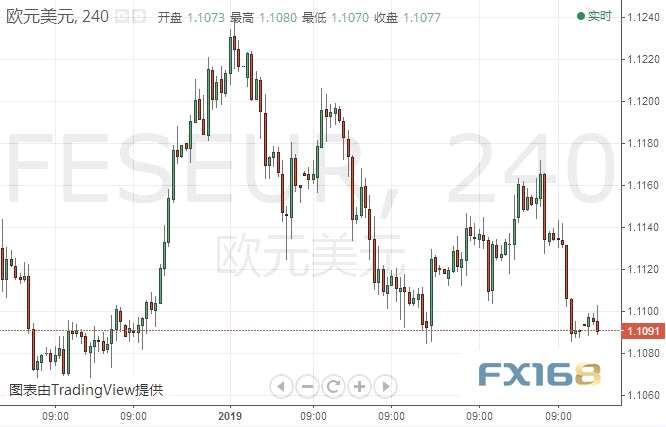 做多黄金的一个好时机到了?欧元、日元、黄金及原油最新短线操作建议