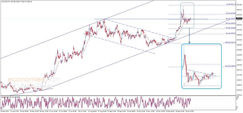 多头注意!技术图形预示金价还有大涨空间 黄金、欧元、英镑和日元最新日内交易分析