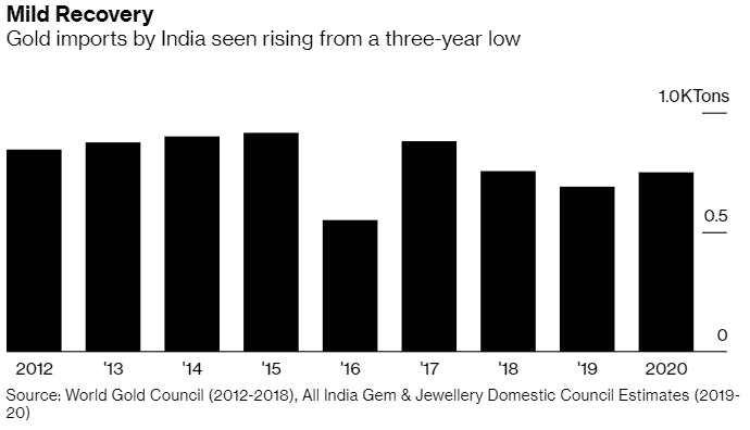 """黄金多头或迎重磅利好?印度消费者要""""杀回来了""""!"""
