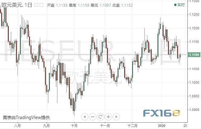 黄金日内已跌超10美元 欧元、日元、黄金及原油最新短线操作建议