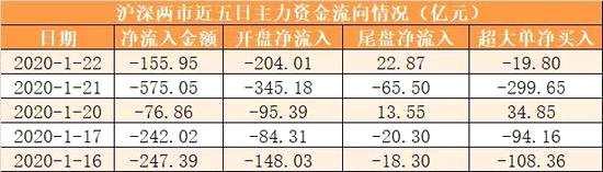 主力资金净流出156亿元 龙虎榜机构抢筹21股