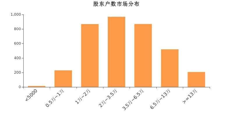 中廣核技股東戶數下降3.23% 戶均持股7.72萬元
