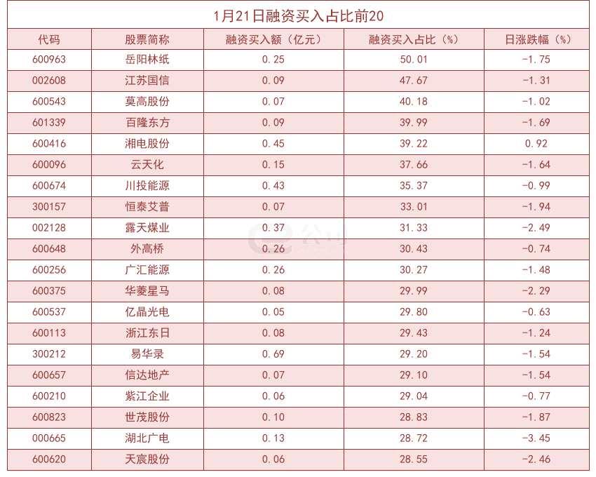 杠杆资金大幅加仓股曝光 岳阳林纸买入占比达50.01%