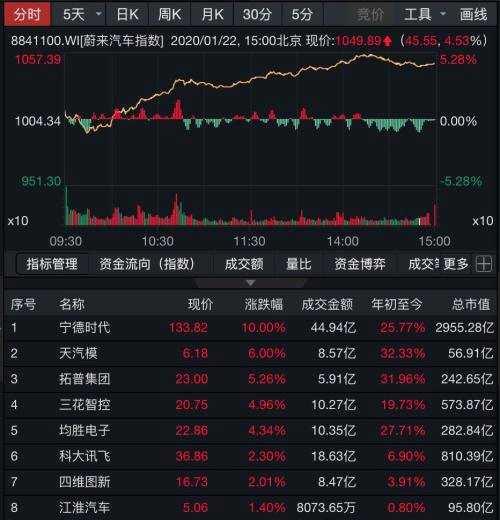 特斯拉市值突破千億美元,A股小伙伴已提前掀起漲停潮!