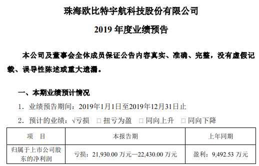 欧比特2019年预计亏损2.19亿元—2.24亿元 商誉减值约1.9亿元-2.19亿元
