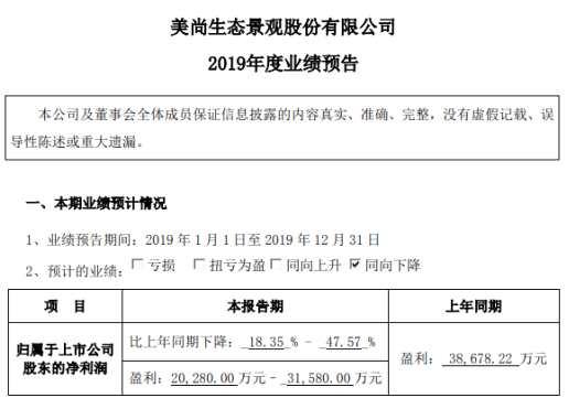 美尚生態2019年度預計凈利2.03億元–3.16億元 同比下降18.35%-47.57%