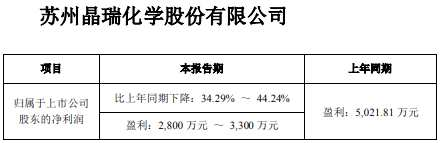 晶瑞股份2019年预计净利2800万元-3300万元 同比下降34.29%-44.24%