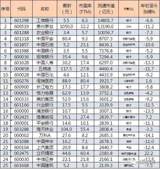 A股流通市值TOP100洗牌:贵州茅台距工行仍差1612亿