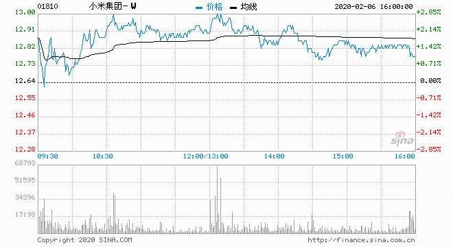 中金:维持小米集团跑赢行业评级 目标价13.50港元