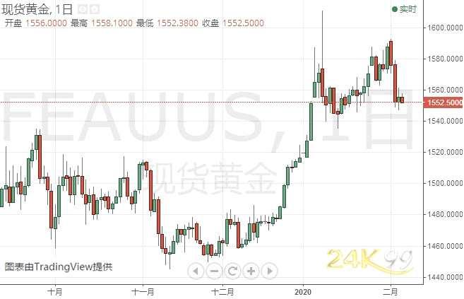 只要维持在这一水平上方、金价仍有望大涨 机构:黄金、白银和原油最新技术前景分析