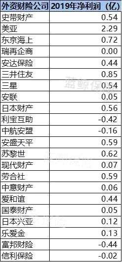 外資險企2019成績單:整體保費漲三成,財壽險盈利能力顯差距
