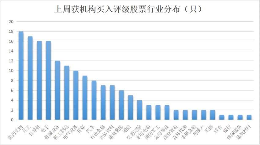 169股獲機構買入評級 11只股價上漲空間超五成
