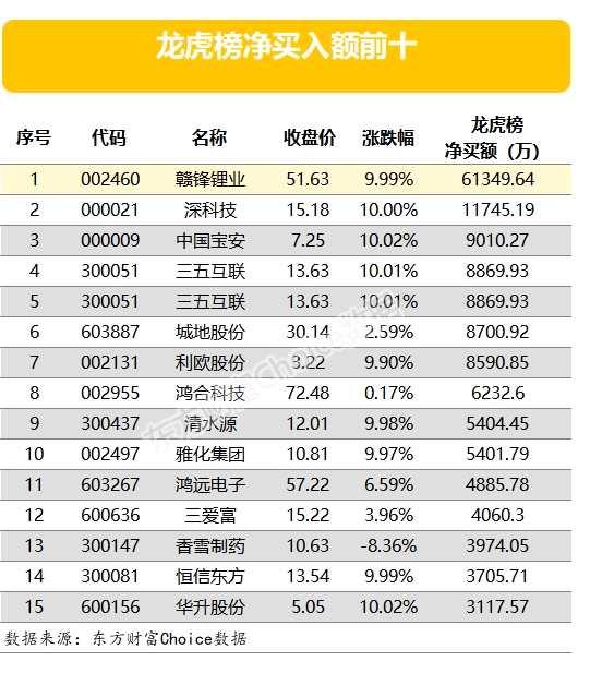 龍虎榜:6億資金搶籌贛鋒鋰業 中國衛通遭機構大幅拋售
