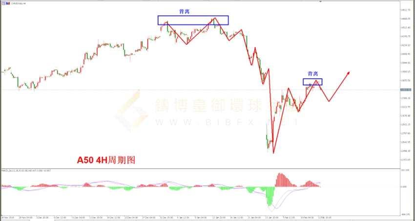 鑄博皇御環球金融:股市縱覽 老鮑持經濟樂觀態度 美股收錄于高位