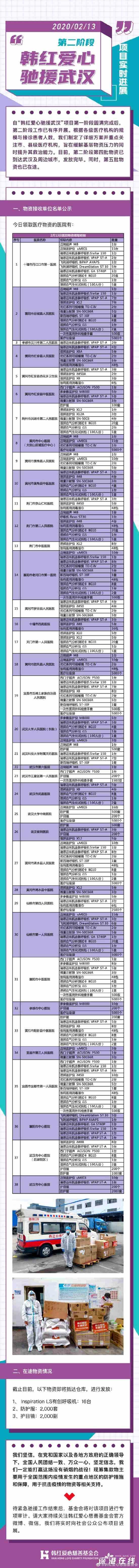 韩红基金会援鄂最新进展:物资已运抵湖北省内各医院