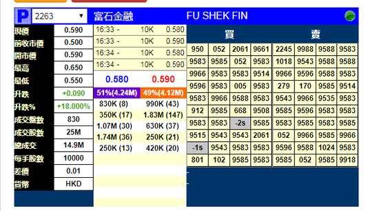 富石金融2月19日在香港挂牌 暗盘涨18%每手赚900港元