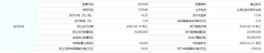 2月19日新股提示:建业股份申购 紫晶存储中签号出炉