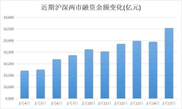 融資余額創近兩年新高 TMT板塊獲融資客偏愛