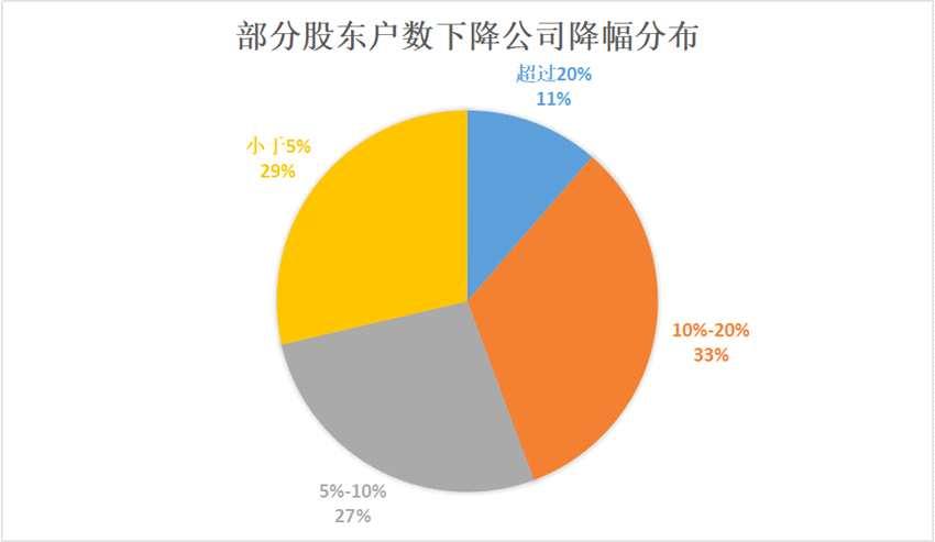185家公司股東戶數下降 21家籌碼集中度提升逾兩成