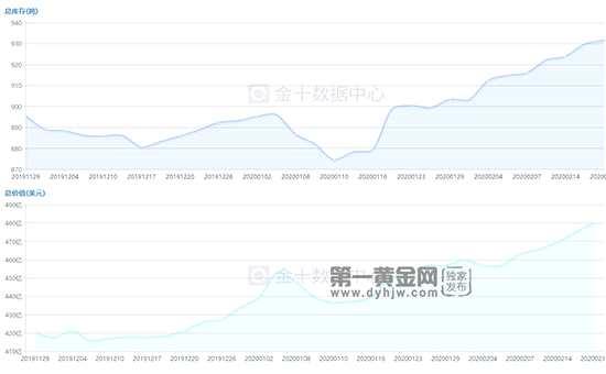 2月20日黃金ETF持倉量走勢查詢!  最新931.6噸
