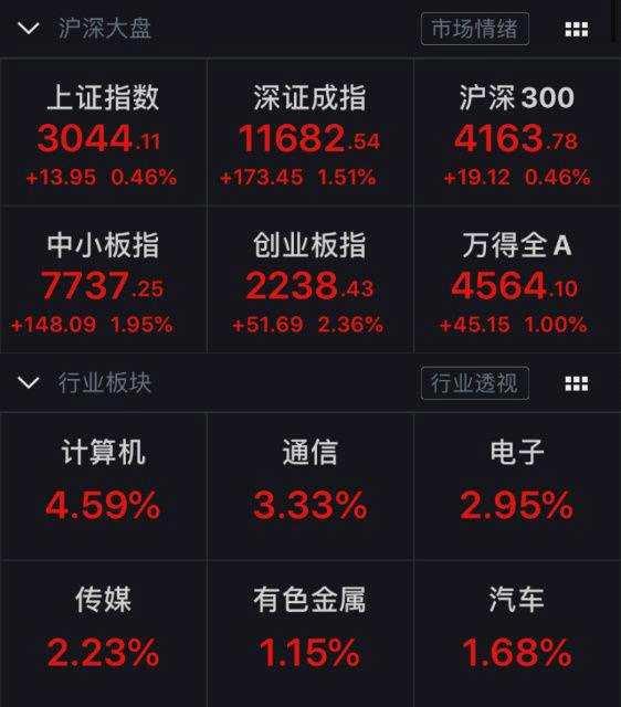 春節后股民平均盈利近2萬元!股票開戶關注度直線攀升 湖北高居第六