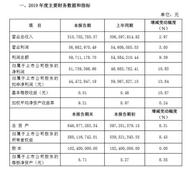 華信新材2019年實現營業收入3.16億元 同比增長2.97%。