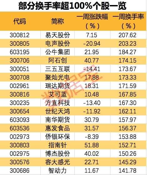 A股连续3天成交破万亿,47股高度活跃,其中20股业绩向好(附名单)