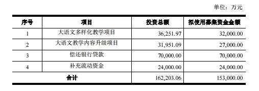 立思辰拟募集资金 15.3 亿元 加速推进大语文布局