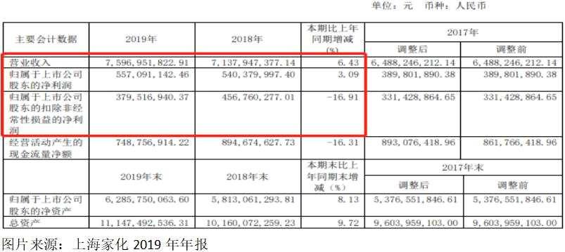 上海家化:扣非凈利下滑16.91% 曾經的日化巨頭怎么了