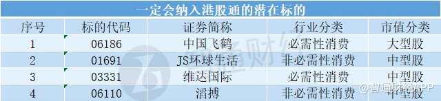 恒指公司季檢后 這21只個股有望納入港股通(名單)