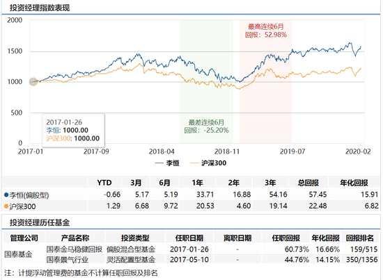國泰藍籌精選發行:李恒管理 年化回報15.9%風險度高