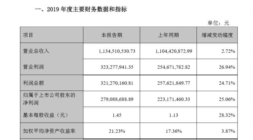 凌霄泵业2019年净利润2.79亿 同比增长25.06%