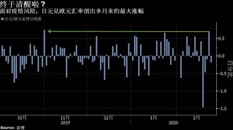 最恐慌之日飆漲!日元正用事實回應人們對其避險地位的質疑?