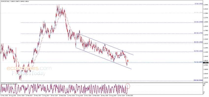 小心!若失守這一水平、金價恐還要大跌 黃金、歐元、英鎊和日元最新日內交易分析