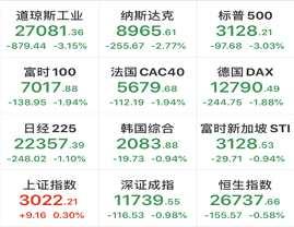 全球股市暴跌,恐慌指數2天狂飆63%,滬指卻意外翻紅,上證50接棒,外資連續4日出逃,這些股資金上演大逃亡