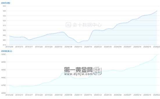 2月26日黃金ETF持倉量走勢查詢!  再次增持6.15噸創新高