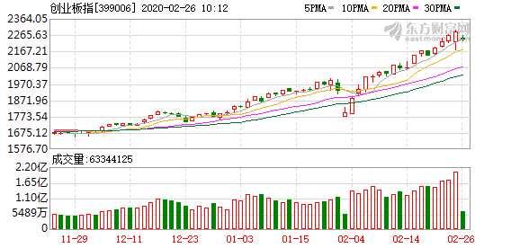 創指攀三年半新高  頭部券商預警科技股估值