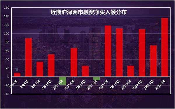 融資余額創4年新高 190股獲融資客大手筆加倉(名單)