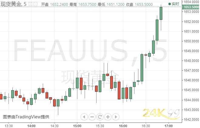 黃金剛剛突然急漲!金價攻克1650 黃金、歐元、英鎊和日元最新日內交易分析