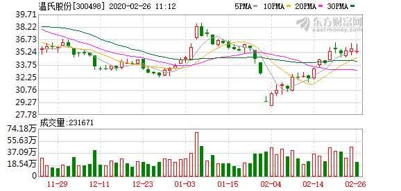 溫氏股份受益超級周期去年凈利增百億 上市5年派發現金紅利146億