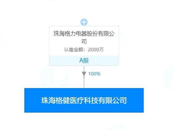 格力斥資2000萬成立醫療器械子公司 格力電器董秘望靖東出任董事長