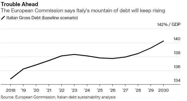 歐盟:堆積如山的債務讓意大利面臨非常高的風險
